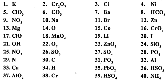 New Simplified Chemistry Class 9 ICSE Solutions - The Language Of Chemistry - 6.2