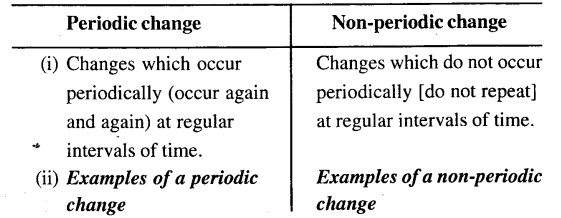 ICSE Solutions for Class 6 History and Civics - Physical and Chemical Changes-02