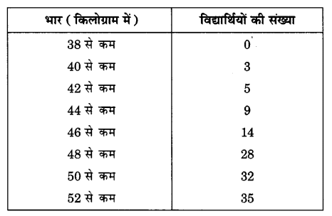 UP Board Solutions for Class 10 Maths Chapter 14 Statistics page 320 2