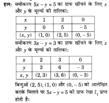 UP Board Solutions for Class 10 Maths Chapter 3 page 75 6