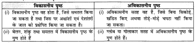 NCERT Solutions for Class 11 Geography Practical Work in Geography Chapter 4 (Hindi Medium) 3
