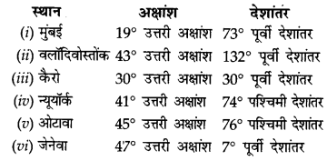NCERT Solutions for Class 11 Geography Practical Work in Geography Chapter 3 (Hindi Medium) 3
