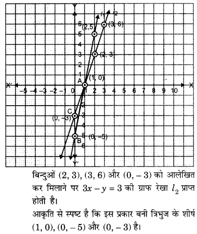 class 10 Maths Chapter 3 Exercise 3.6 solutions