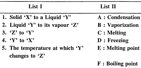 New Simplified Chemistry Class 6 ICSE Solutions - Matter 15.1