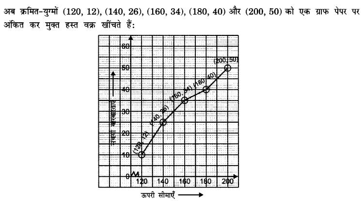 UP Board Solutions for Class 10 Maths Chapter 14 Statistics page 320 1.2