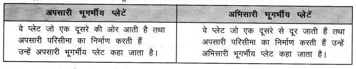 NCERT Solutions for Class 9 Social Science Geography Chapter 2 (Hindi Medium) 1