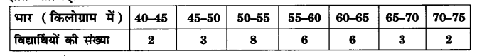UP Board Solutions for Class 10 Maths Chapter 14 Statistics page 314 7