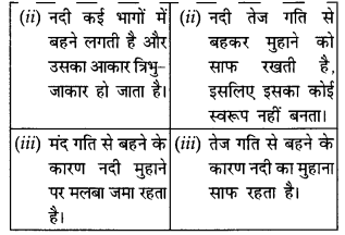 NCERT Solutions for Class 11 Geography Indian Physical Environment Chapter 3 (Hindi Medium) 2.4