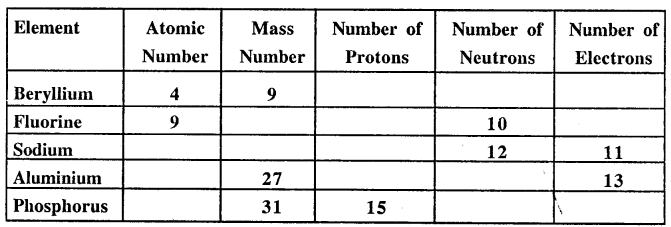 New Simplified Chemistry Class 9 ICSE Solutions - Atomic Structure and Chemical Bondin 10