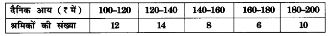 UP Board Solutions for Class 10 Maths Chapter 14 Statistics page 320 1