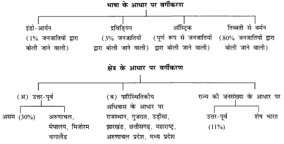 NCERT Solutions for Class 12 Sociology Chapter 3 (Hindi Medium) 5