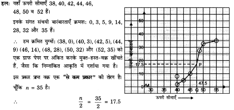 UP Board Solutions for Class 10 Maths Chapter 14 Statistics page 320 2.1