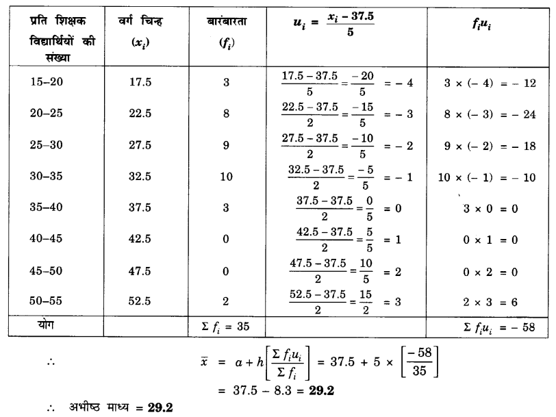 UP Board Solutions for Class 10 Maths Chapter 14 Statistics page 302 4.2