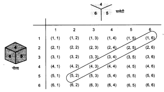 UP Board Solutions for Class 10 Maths Chapter 15 Probability page 337 22.1
