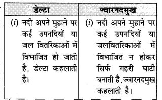 NCERT Solutions for Class 11 Geography Indian Physical Environment Chapter 3 (Hindi Medium) 2.3
