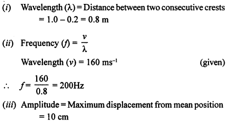 A New Approach to ICSE Physics Part 1 Class 9 Solutions Sound 15.1