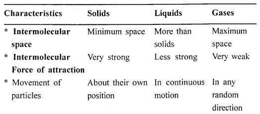 New Simplified Chemistry Class 6 ICSE Solutions - Matter 2.1