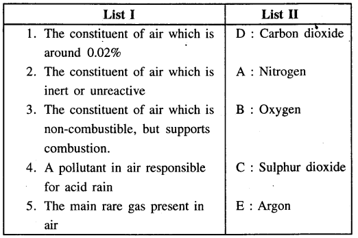 ICSE Solutions for Class 6 History and Civics - Air and Atmosphere-19