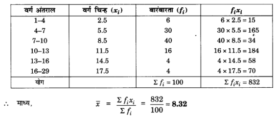 UP Board Solutions for Class 10 Maths Chapter 14 Statistics page 314 6.2