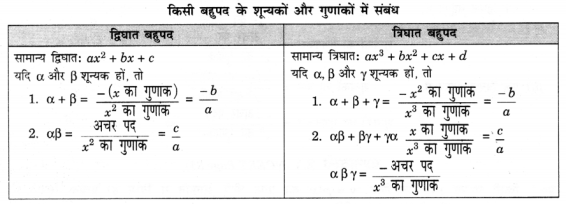 UP Board Solutions for Class 10 Maths Chapter 2 page 31 1.1