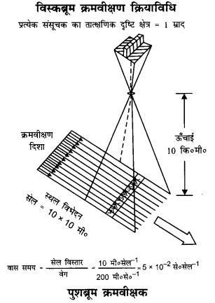 NCERT Solutions for Class 11 Geography Practical Work in Geography Chapter 7 (Hindi Medium) 3.1
