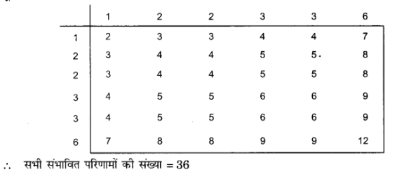 UP Board Solutions for Class 10 Maths Chapter 15 Probability page 341 2.1