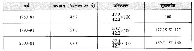 NCERT Solutions for Class 12 Geography Practical Work in Geography Chapter 1 (Hindi Medium) 3.1