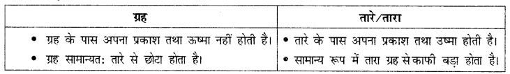 NCERT Solutions for Class 6 Social Science Geography Chapter 1 (Hindi Medium) 1