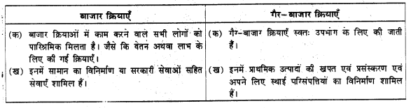 UP Board Solutions for Class 9 Social Science Economics Chapter 2 संसाधन के रूप में लोग