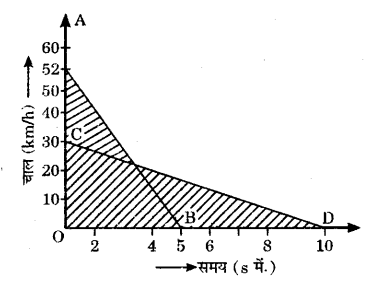 UP Board Solutions for Class 9 Science Chapter 8 Motion 125 5