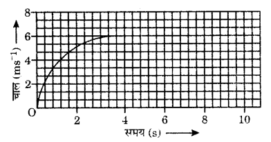 UP Board Solutions for Class 9 Science Chapter 8 Motion 125 8
