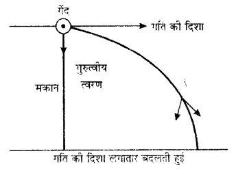 UP Board Solutions for Class 9 Science Chapter 8 Motion 125 9