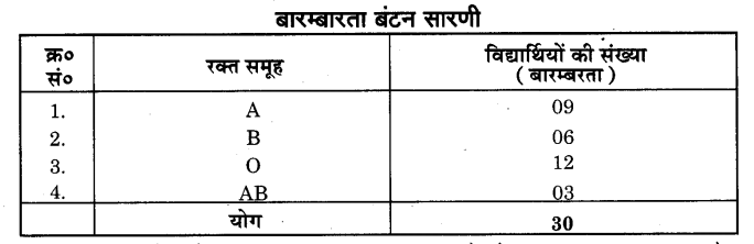 NCERT Solutions for Class 9 Maths Chapter 14 Statistics (Hindi Medium) 14.2 1
