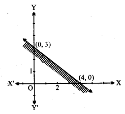 UP Board Solutions for Class 11 Maths Chapter 6 Linear Inequalities 6.2 3