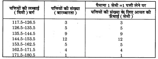 NCERT Solutions for Class 9 Maths Chapter 14 Statistics (Hindi Medium) 14.3 4.2