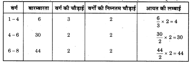 NCERT Solutions for Class 9 Maths Chapter 14 Statistics (Hindi Medium) 14.3 9.1