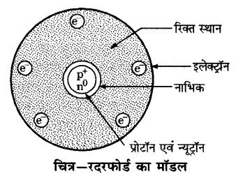 UP Board Solutions for Class 9 Science Chapter 4 Structure of the Atom s 17
