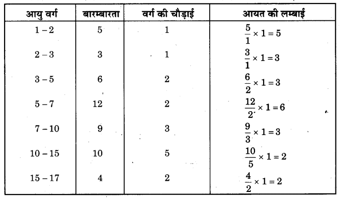 NCERT Solutions for Class 9 Maths Chapter 14 Statistics (Hindi Medium) 14.3 8.1
