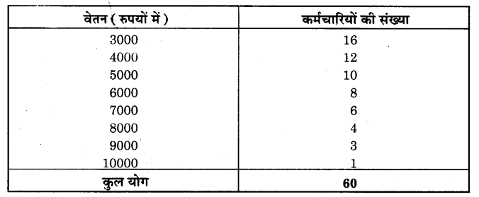 NCERT Solutions for Class 9 Maths Chapter 14 Statistics (Hindi Medium) 14.4 5