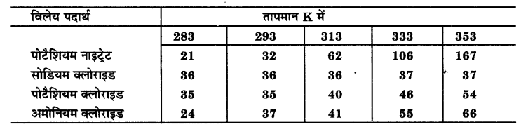 UP Board Solutions for Class 9 Science Chapter 2 Is Matter Around us Pure 33 3