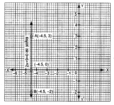 Class 9 Maths NCERT Linear Equations in Two Variables Solutions Hindi Medium 4.4 2.1