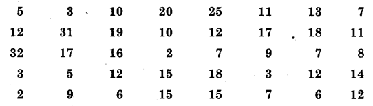 NCERT Solutions for Class 9 Maths Chapter 15 Probability (Hindi Medium) 15.1 8