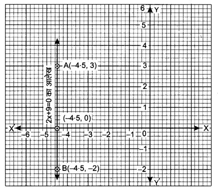 UP Board Solutions for Class 9 Maths Chapter 4 Linear Equations in Two Variables 4.4 2.1