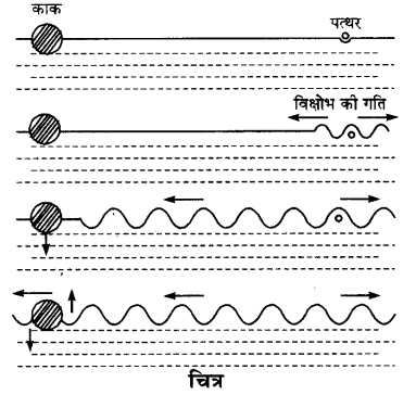 UP Board Solutions for Class 9 Science Chapter 12 Sound l 1
