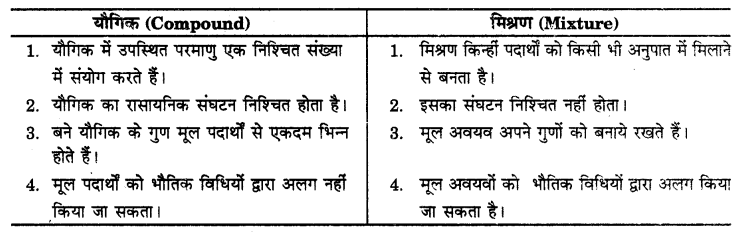 UP Board Solutions for Class 9 Science Chapter 2 Is Matter Around us Pure s 11