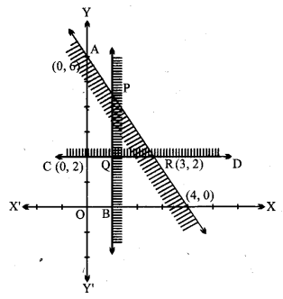 UP Board Solutions for Class 11 Maths Chapter 6 Linear Inequalities 6.3 2