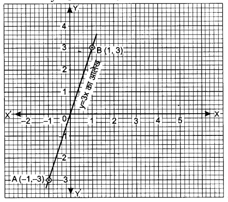UP Board Solutions for Class 9 Maths Chapter 4 Linear Equations in Two Variables 4.3 1.2