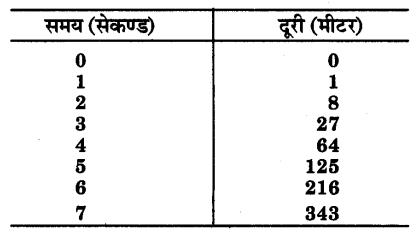UP Board Solutions for Class 9 Science Chapter 9 Force and Laws of Motion 144 1