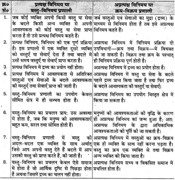 UP Board Solutions for Class 10 Social Science Chapter 1 (Section 4) 4