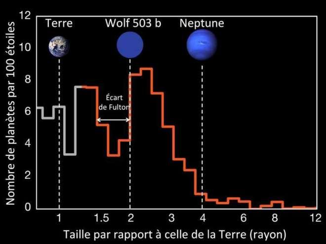 exoplanète-Wolf-503b